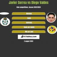 Javier Correa vs Diego Valdes h2h player stats
