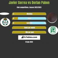 Javier Correa vs Dorlan Pabon h2h player stats