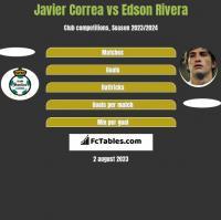 Javier Correa vs Edson Rivera h2h player stats