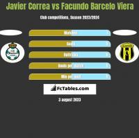 Javier Correa vs Facundo Barcelo Viera h2h player stats