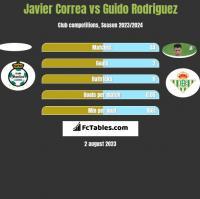 Javier Correa vs Guido Rodriguez h2h player stats