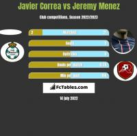 Javier Correa vs Jeremy Menez h2h player stats