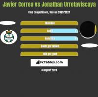 Javier Correa vs Jonathan Urretaviscaya h2h player stats