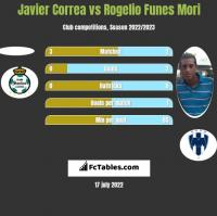 Javier Correa vs Rogelio Funes Mori h2h player stats