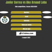 Javier Correa vs Ake Arnaud Loba h2h player stats