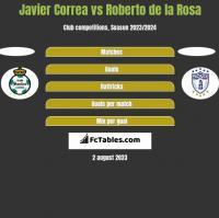 Javier Correa vs Roberto de la Rosa h2h player stats