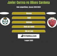 Javier Correa vs Ulises Cardona h2h player stats