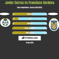 Javier Correa vs Francisco Cordova h2h player stats