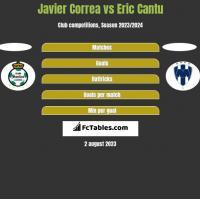 Javier Correa vs Eric Cantu h2h player stats