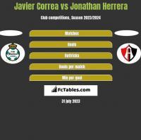 Javier Correa vs Jonathan Herrera h2h player stats