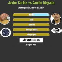 Javier Cortes vs Camilo Mayada h2h player stats