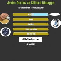 Javier Cortes vs Clifford Aboagye h2h player stats