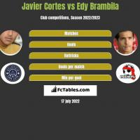 Javier Cortes vs Edy Brambila h2h player stats