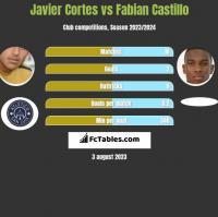 Javier Cortes vs Fabian Castillo h2h player stats
