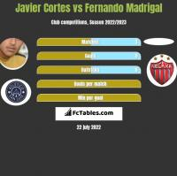 Javier Cortes vs Fernando Madrigal h2h player stats