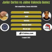 Javier Cortes vs Jaime Valencia Gomez h2h player stats