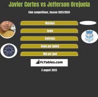 Javier Cortes vs Jefferson Orejuela h2h player stats