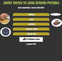Javier Cortes vs Juan Antonio Portales h2h player stats