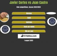Javier Cortes vs Juan Castro h2h player stats