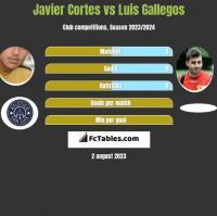 Javier Cortes vs Luis Gallegos h2h player stats