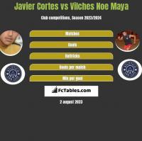 Javier Cortes vs Vilches Noe Maya h2h player stats