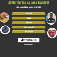 Javier Cortes vs Jose Esquivel h2h player stats