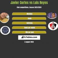 Javier Cortes vs Luis Reyes h2h player stats