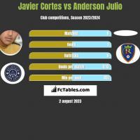 Javier Cortes vs Anderson Julio h2h player stats