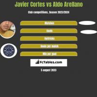 Javier Cortes vs Aldo Arellano h2h player stats