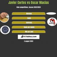Javier Cortes vs Oscar Macias h2h player stats