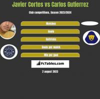 Javier Cortes vs Carlos Gutierrez h2h player stats