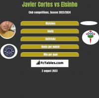 Javier Cortes vs Elsinho h2h player stats