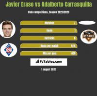 Javier Eraso vs Adalberto Carrasquilla h2h player stats