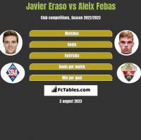Javier Eraso vs Aleix Febas h2h player stats
