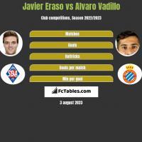 Javier Eraso vs Alvaro Vadillo h2h player stats