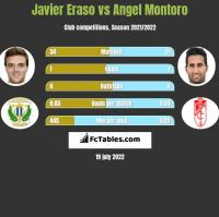 Javier Eraso vs Angel Montoro h2h player stats