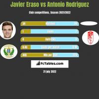 Javier Eraso vs Antonio Rodriguez h2h player stats