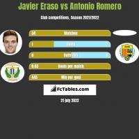 Javier Eraso vs Antonio Romero h2h player stats
