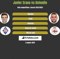 Javier Eraso vs Antonito h2h player stats