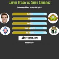 Javier Eraso vs Curro Sanchez h2h player stats