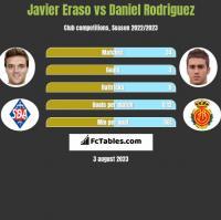 Javier Eraso vs Daniel Rodriguez h2h player stats