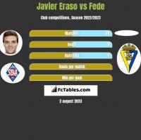 Javier Eraso vs Fede h2h player stats