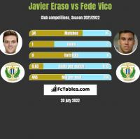 Javier Eraso vs Fede Vico h2h player stats