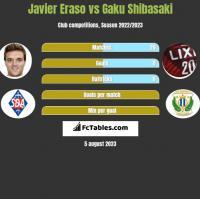 Javier Eraso vs Gaku Shibasaki h2h player stats