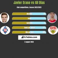 Javier Eraso vs Gil Dias h2h player stats