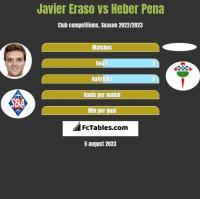 Javier Eraso vs Heber Pena h2h player stats