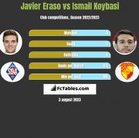 Javier Eraso vs Ismail Koybasi h2h player stats