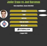 Javier Eraso vs Joel Barcenas h2h player stats