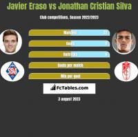Javier Eraso vs Jonathan Cristian Silva h2h player stats