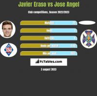 Javier Eraso vs Jose Angel h2h player stats